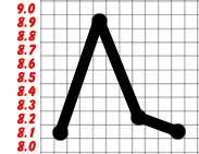 dr who ratings moonbase