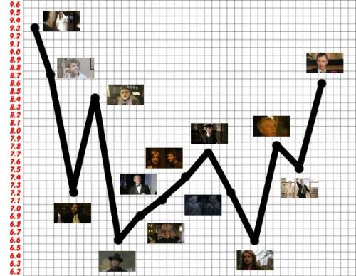 Series Three Ratings