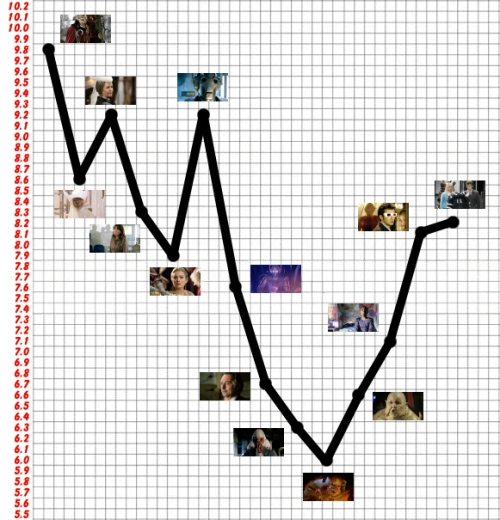 Series Two Ratings
